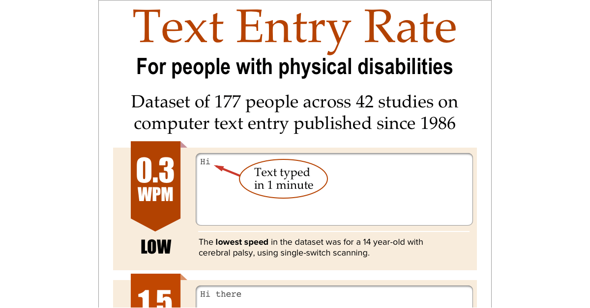 Cropped version of an Infographic showing computer text entry data for people with physical disabilities. Of 177 data points, the low is 0.5 words per minute, the mode is 1.5 wpm, and the median is 5.6 wpm. The high value is 48 wpm. For comparison, the average touch typing speed for someone without disabilities is 56 wpm.