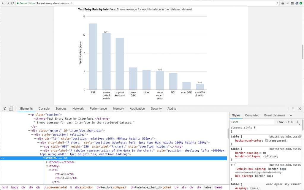 Screenshot showing the visual display of an AT-node bar graph and the underlying table markup holding the graph's data