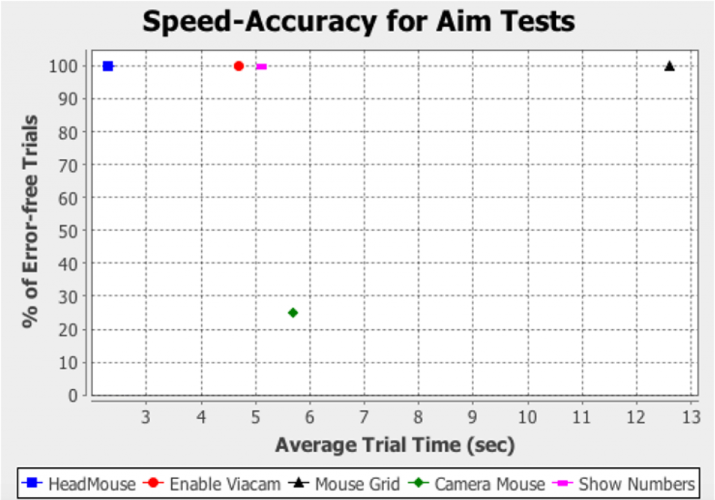 A speed-accuracy profile from the Compass multi-test report. This one summarizes the results for 5 different hands-free mice. Each hands-free mouse has one data point on the graph. Accuracy is on the y-axis, with trial time on the x-axis. The HeadMouse device is the best performer, at 100% accuracy and 2.2 seconds per trial.