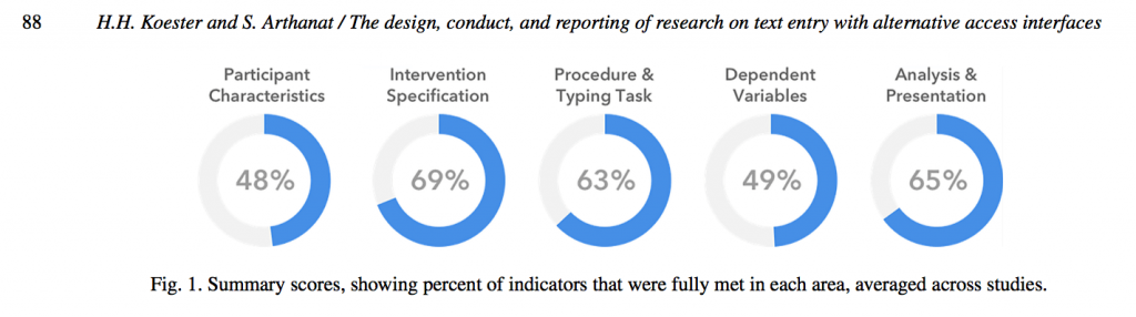 Figure 1 from research article on the design, conduct, and reporting of research on text entry with alternative access interfaces. Figure shows that the average text entry study fully met between 48 and 69% of our indicators for study conduct.