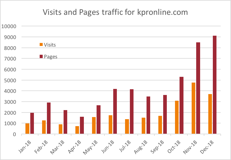 Bar graph showing visits and pages data for the kpronline.com website, for each month in 2018. By December, visits rose from about 1000 to 3800 per month, and pages increased from about 2000 to over 9000.