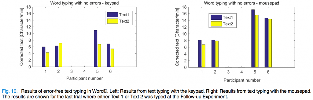 Figure 10 from the Andreasen Struijk paper. Bar graphs show text entry rate in correct characters per minute for each participant with each of two texts. Left bar graph has results for Keypad mode, for participants 1, 2, 5, and 6: 5, 6.5, 9, and 6. Right bar graph has results for Mousepad mode, for participants 1, 2, 5, and 6: 7.5, 8, 16, and 14.