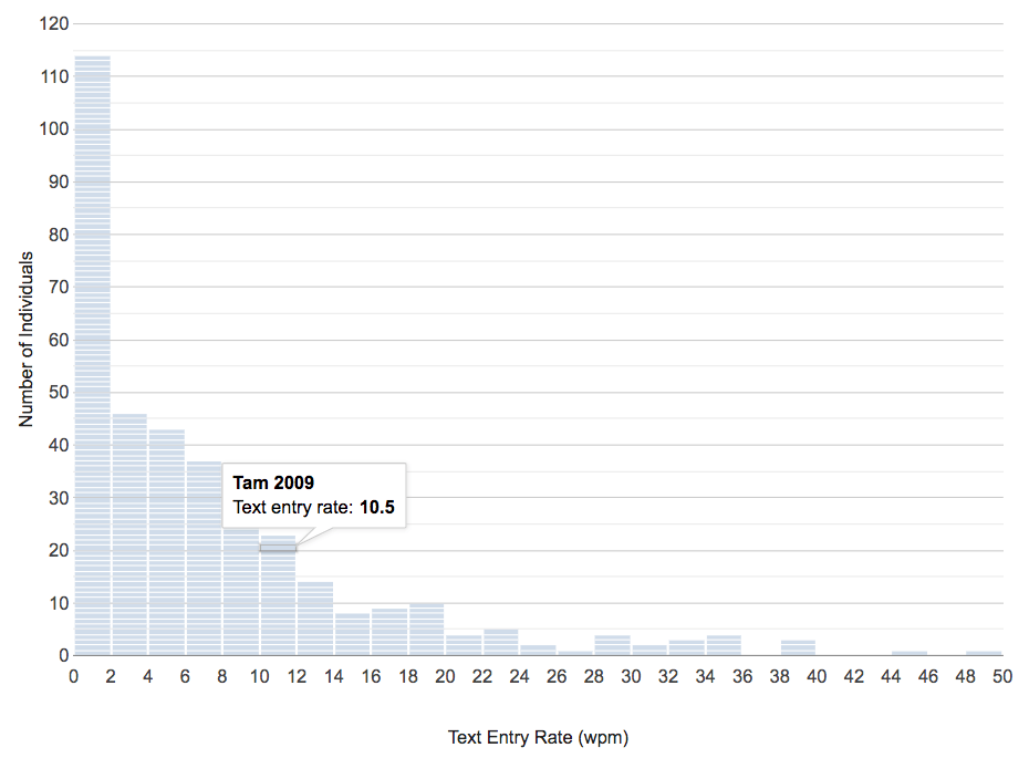 Original histogram design, showing all 360 cases in the dataset. Each segment in a bar is a case in the dataset. The tooltip panel is shown when you hover the mouse over a data case segment.
