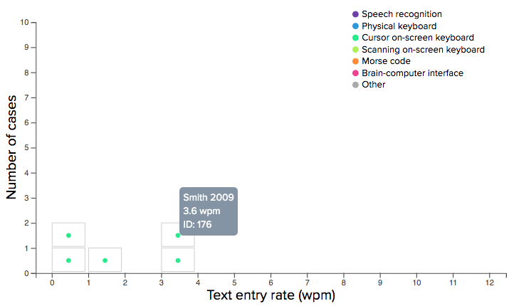 Revised histogram design for a spare dataset. This shows 5 cases with a diagnosis of cerebral palsy using cursor on-screen keyboard for text entry.