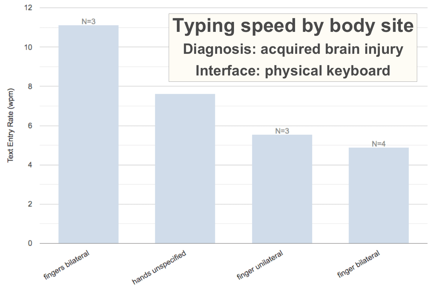 Bar graph from an AT-node search, showing text entry rates reported for users with acquired brain injury using the physical keyboard, for 4 different body sites. Fingers bilateral has the highest average text entry rate, just over 11 words per minute. Followed by hands unspecified at 7.6, finger unilateral at 5.6, and finger bilateral at almost 5 wpm.