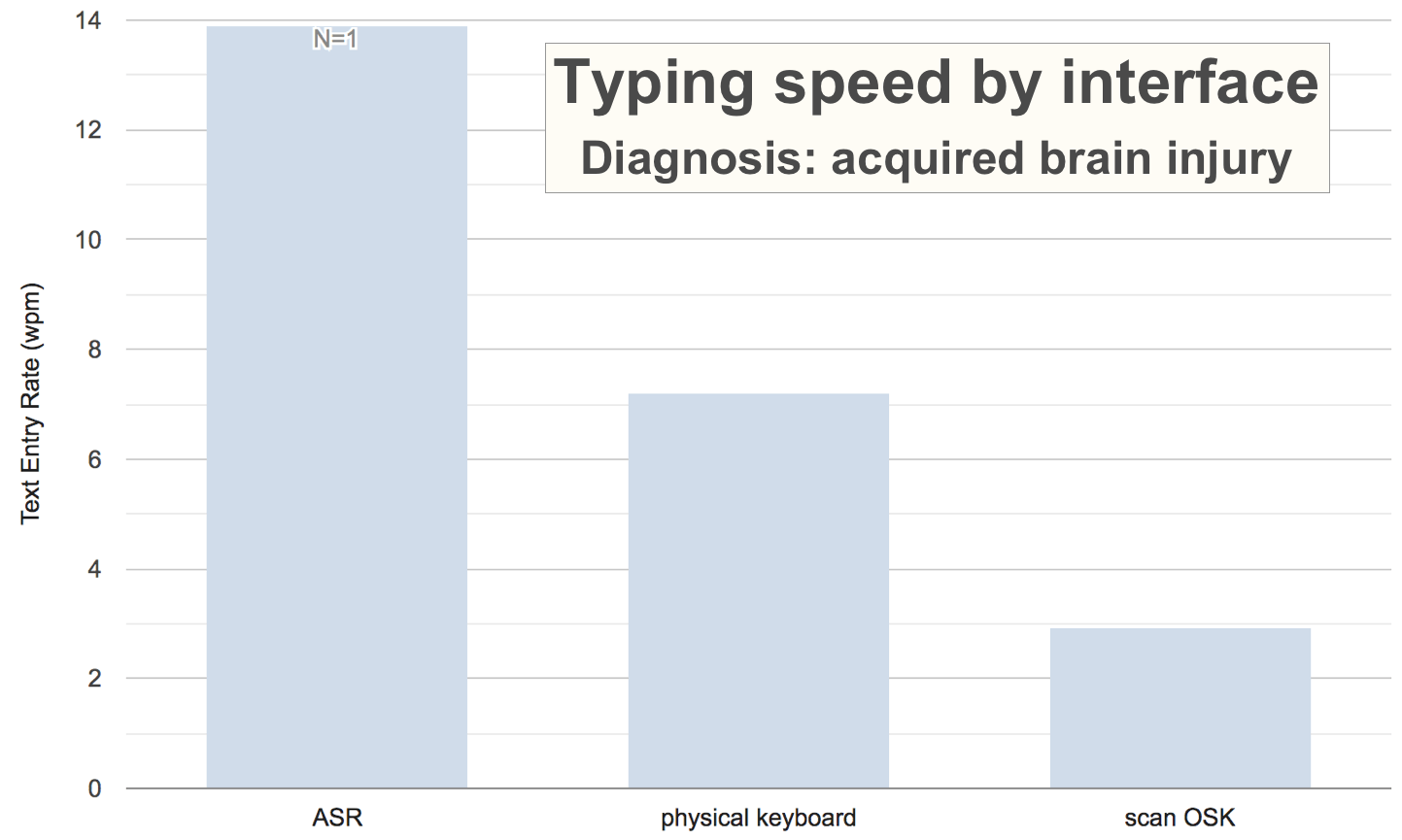 Bar graph from an AT-node search, showing text entry rates reported for users with acquired brain injury, for 3 different interfaces. Automatic Speech Recognition has the highest average text entry rate, almost 14 words per minute, but N=1. Physical keyboard is 7.2 wpm, and scanning on-screen keyboard at almost 3 wpm.