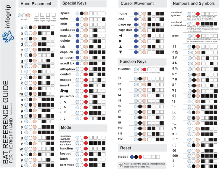 Cheatsheet illustrates thumb and finger combinations to generate characters using the BAT chorded keyboard.