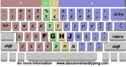 Finger assignments when typing one-handed on a QWERTY keyboard. For a right-hand typist, the home row is index finger on F, middle on G, ring on H, and pinkie on J.