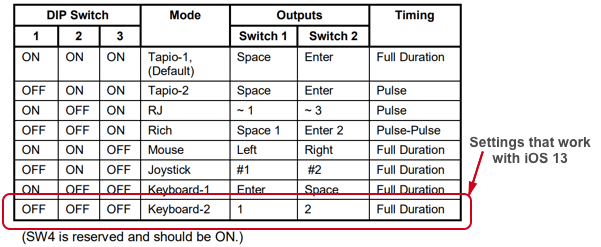 Table of DIP switch settings for the Tapio interface.  The last row shows mode Keyboard-1, with DIP switches set to OFF, OFF, OFF.  This mode outputs 1 and 2 for the two switches.