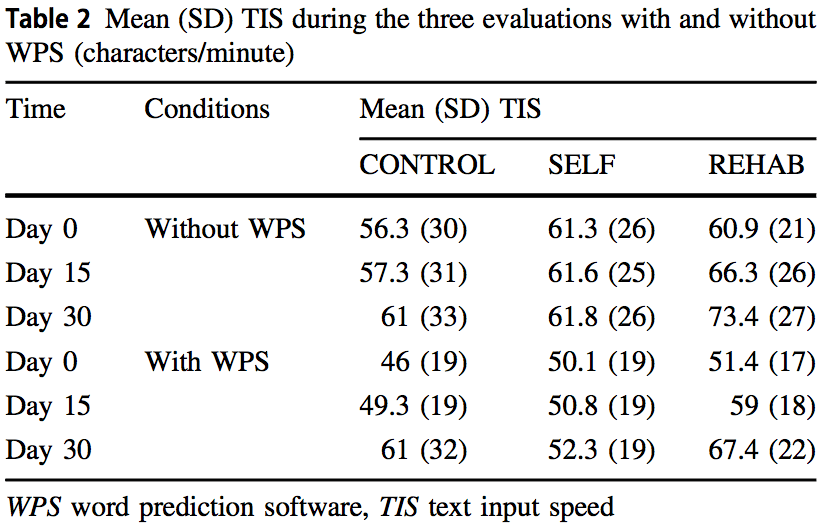 Screenshot of Pouplin et al.'s Table 2, showing main results of their study. By Day 30, REHAB group with in-person training achieved 73 characters per minute vs. about 61 characters per minute for self-training group and control group.